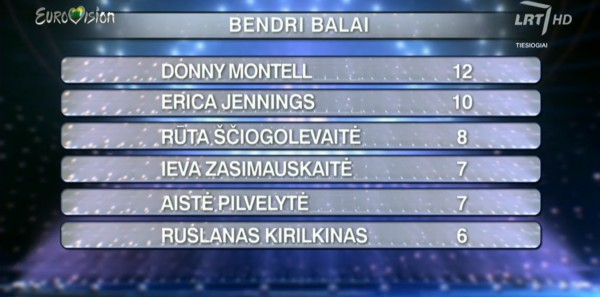 Eurovizija2016_Final_Combined_Results-INFE