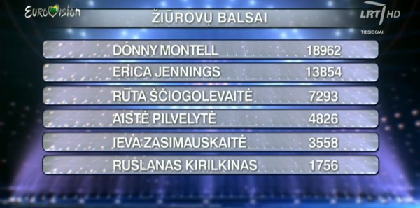 Eurovizija2016_Final_Televoting_Results-INFE
