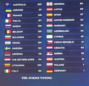 JURY VOTES