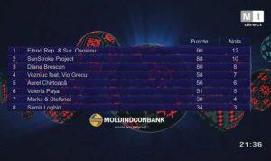 Jury-votes-O-melodie-pentru-Europa-2017-600x356