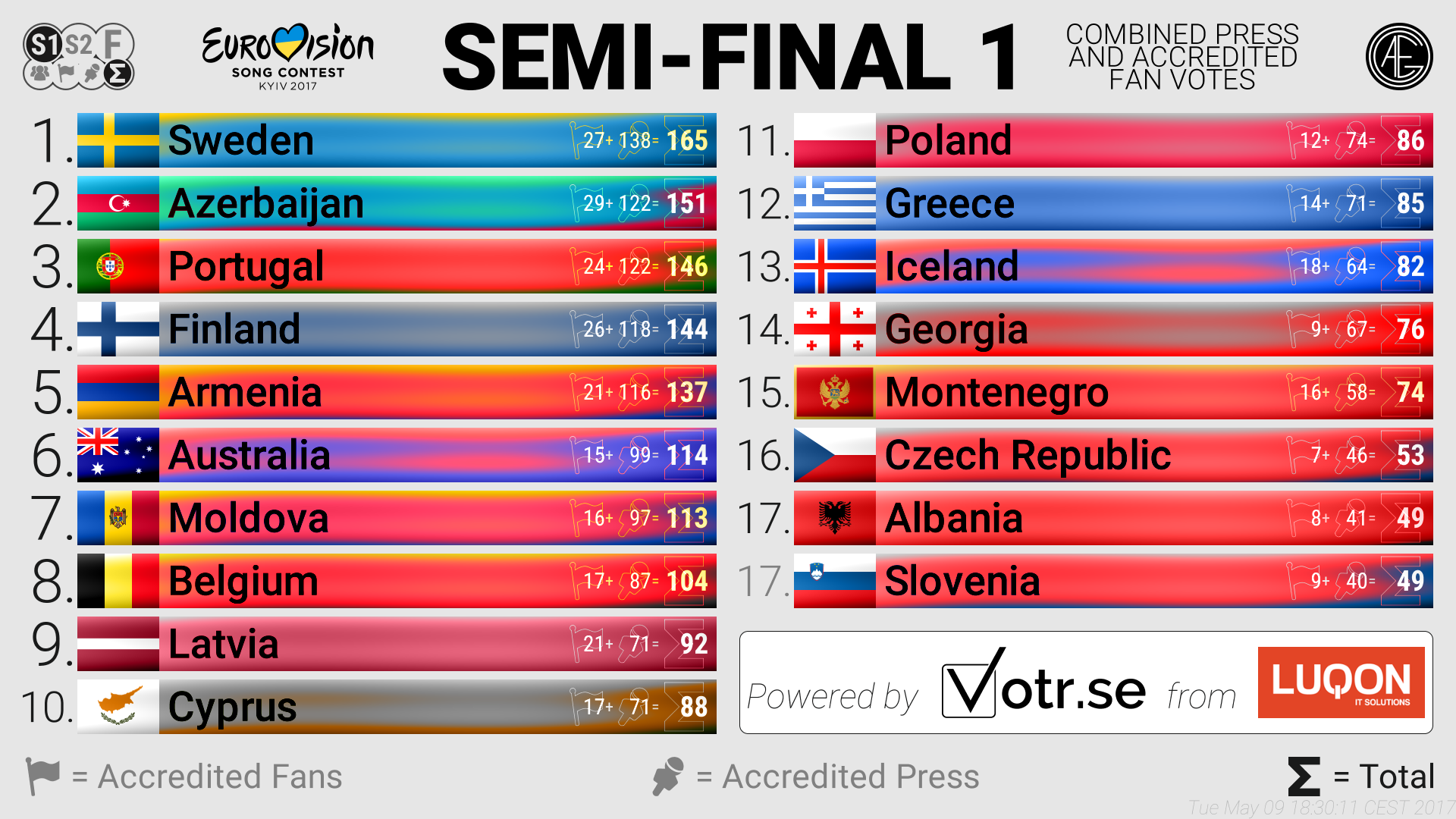 Eurovsion 2017: Press Poll results before First Semi Final