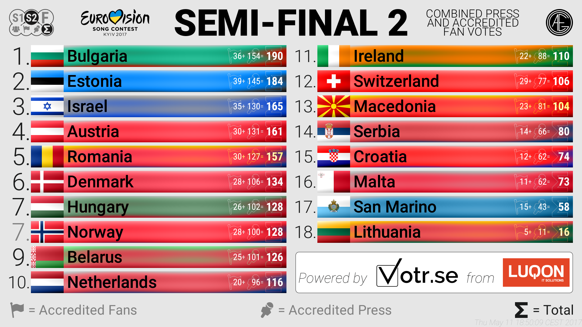 Eurovision 2017: Press Poll results before 2nd Semi Final