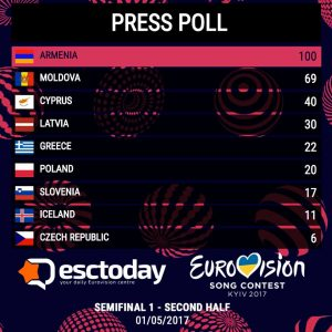 wsi-imageoptim-ESCToday-Press-Poll-2017-day-2-results