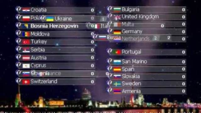 Eurovision Trivia : Top 10 Songs with the highest average score in history.