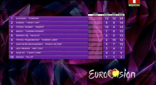 points belarus