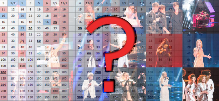 Eurovision 2018: Betting odds table after sixth day of the rehearsals