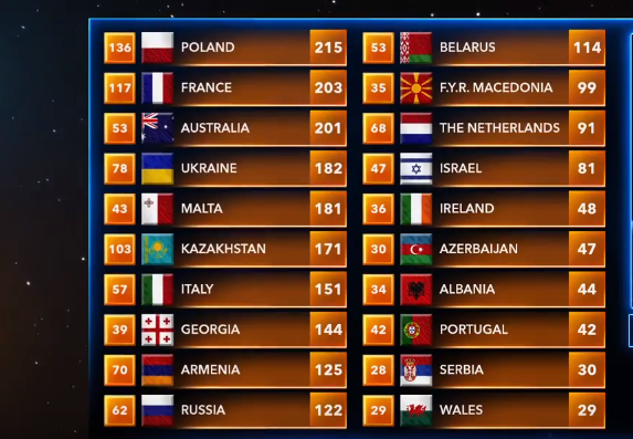 Junior Eurovision: The figures after the breakdown of voting