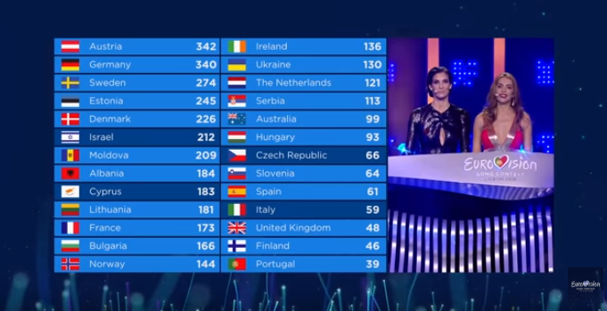 Eurovision 2019: EBU confirms minor changes to Grand final voting presentation