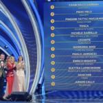 Italy: Sanremo festival 2020 second night's results; Francesco Gabbani tops the ranking board