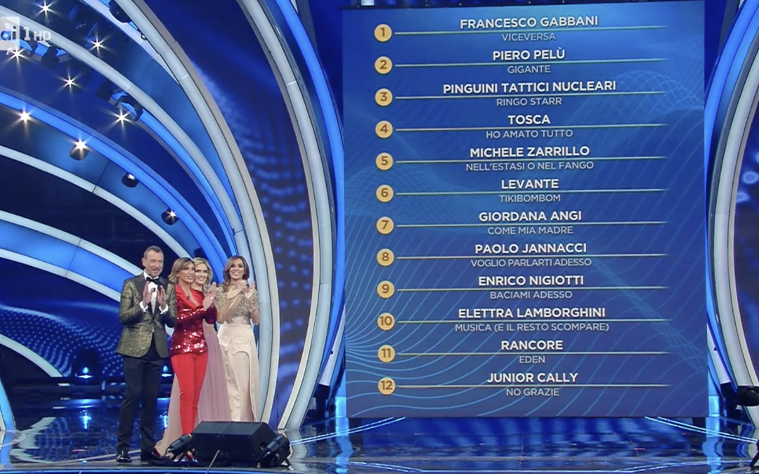 Italy: Sanremo festival 2020 second night's results; Francesco Gabbani tops the ranking board