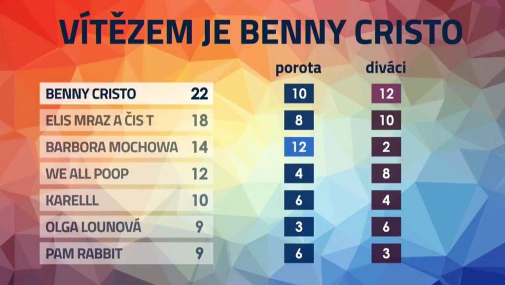 Eurovisionczczoverallvotes
