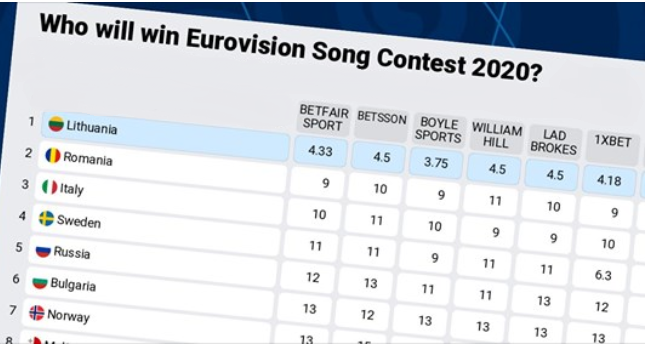 "Eurovision 2020: The betting odds are ""On fire"" as Lithuania is favorite to win in Rotterdam"