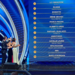 Italy: The demoscopic jury ranking of Sanremo festival 2020 first night's show