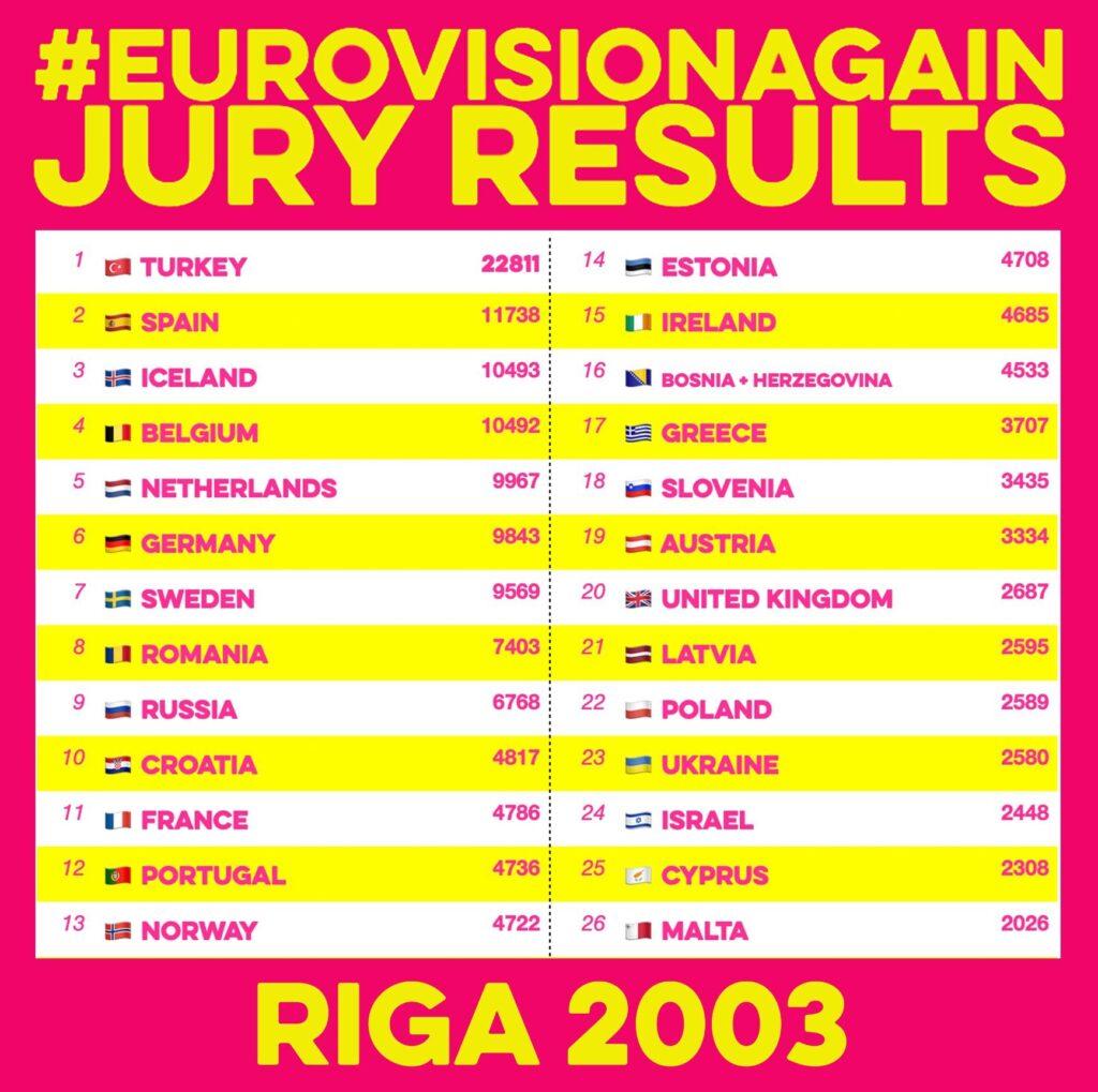 EurovisionAgain2003