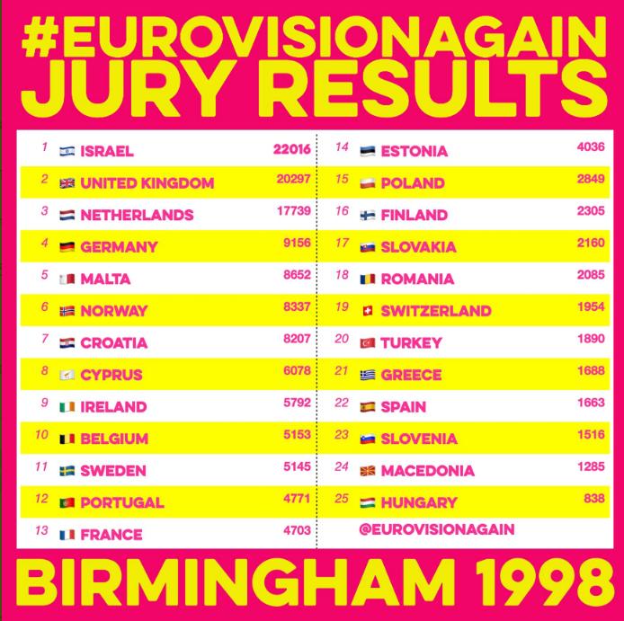 #Eurovisionagain1998