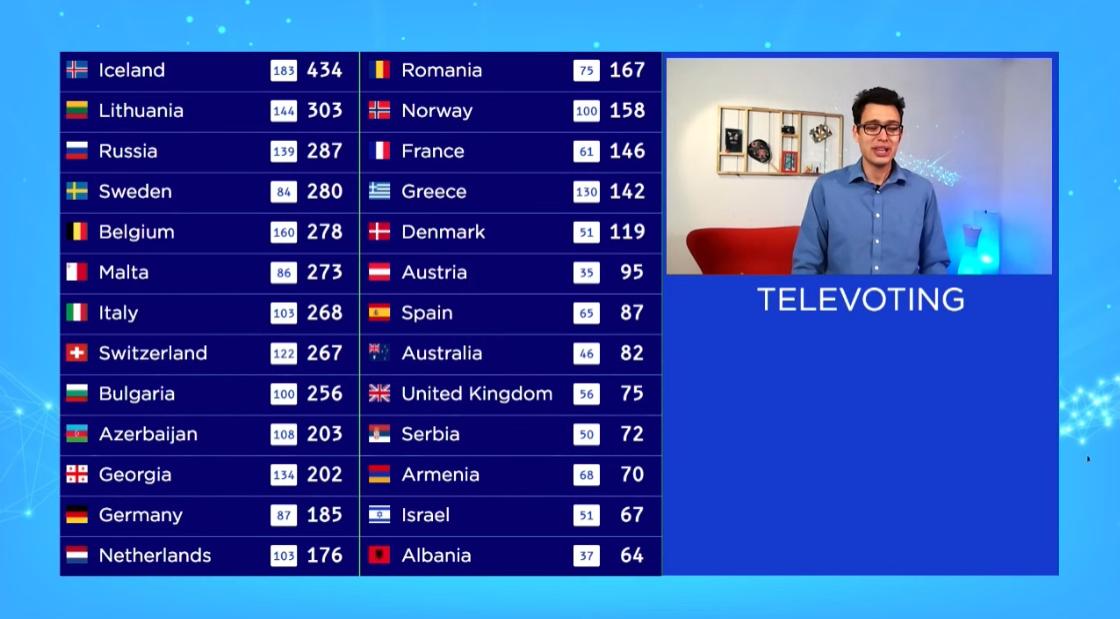 televoting-eurostream2020